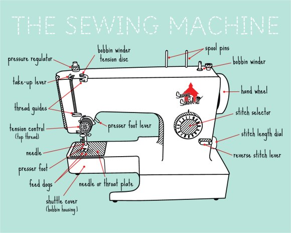 http://sewingschool.org/2012/09/25/sewing-school-turns-2/
